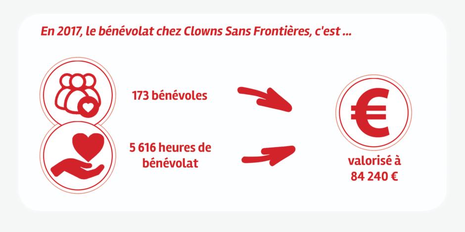 Valorisation du bénévolat Clowns Sans Frontières